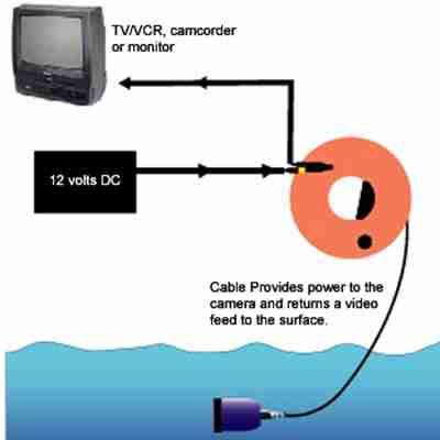 Deep Blue Underwater Drop Video Camera